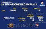 Positivi e vaccinati in Campania del 21 Settembre