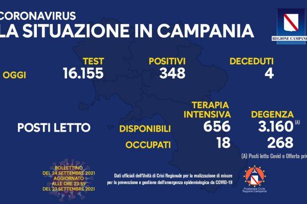 Positivi e vaccinati in Campania del 24 Settembre