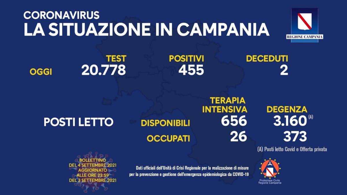 Positivi e vaccinati in Campania del 4 Settembre