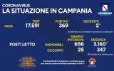 Positivi e vaccinati in Campania il 3 settembre
