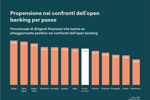 Open banking: in Italia cresce dal 57% al 71%