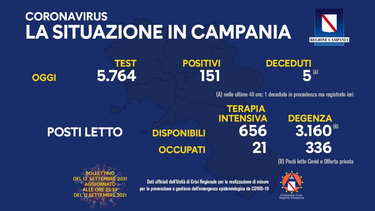 Positivi e vaccinati in Campania il 13 settembre
