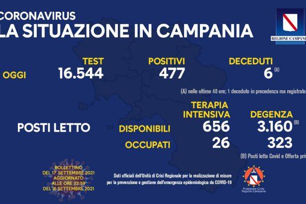 Positivi e vaccinati in Campania il 17 settembre