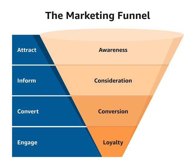 Marketing Funnel: come funziona