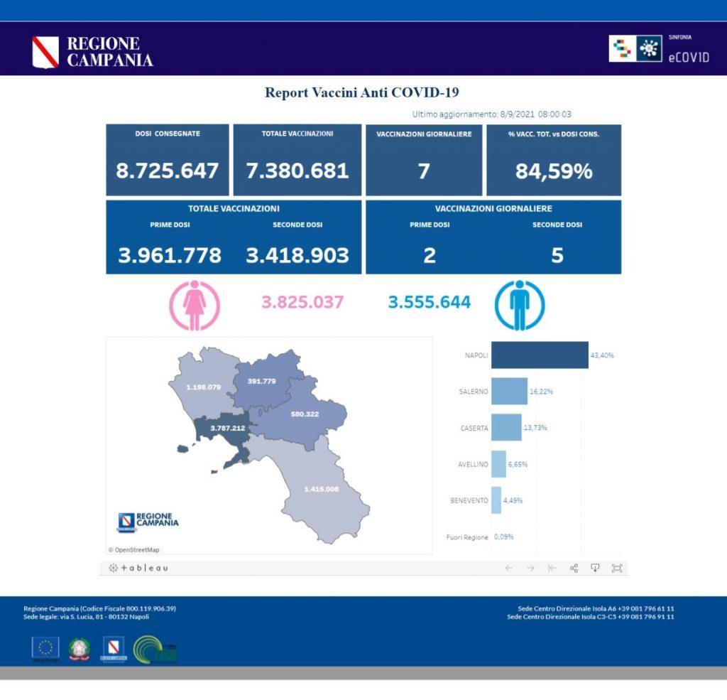 Positivi e vaccinati in Campania l'8 settembre