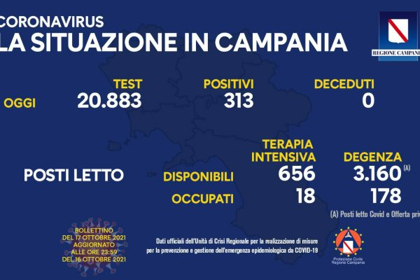 Positivi e vaccinati in Campania del 17 Ottobre