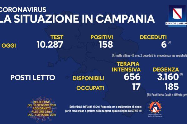 Positivi e vaccinati in Campania del 18 Ottobre