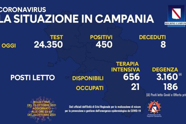 Positivi e vaccinati in Campania il 22 ottobre