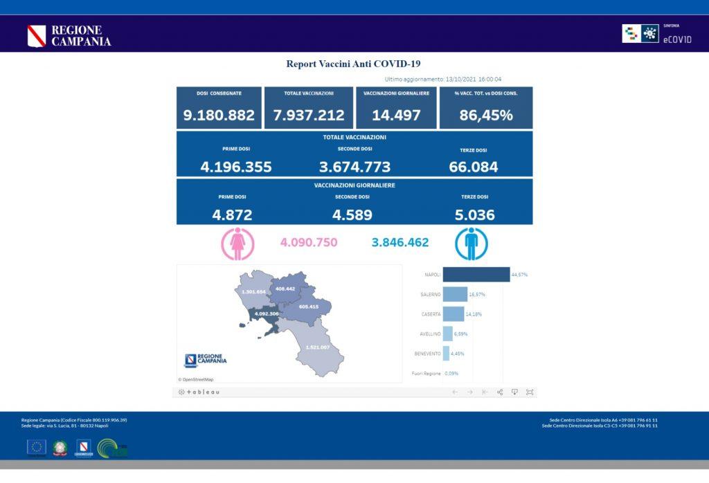 Positivi e vaccinati in Campania il 13 ottobre